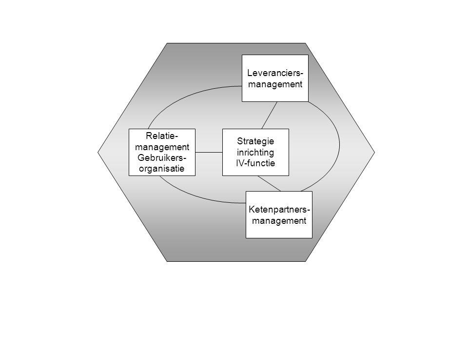 Strategie inrichting IV-functie Relatie- management Gebruikers- organisatie Leveranciers- management Ketenpartners- management