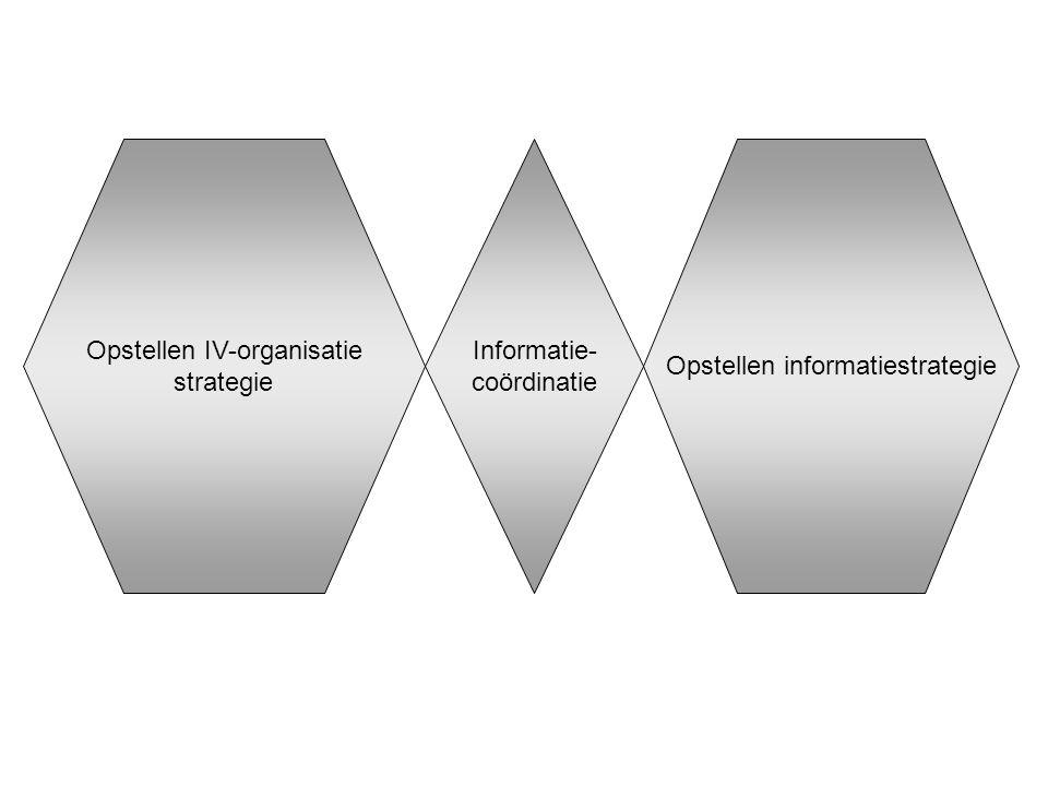 Informatie- coördinatie Opstellen IV-organisatie strategie Opstellen informatiestrategie