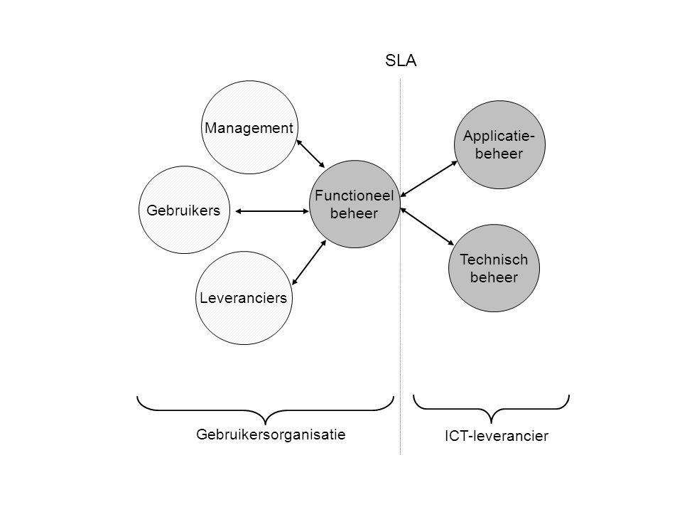 Functioneel beheer Management Gebruikers Leveranciers Applicatie- beheer Technisch beheer ICT-leverancier SLA Gebruikersorganisatie