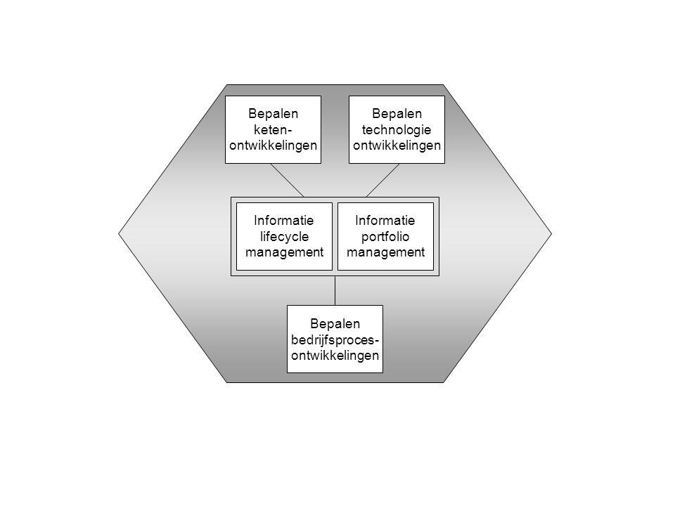 Bepalen technologie ontwikkelingen Bepalen keten- ontwikkelingen Informatie lifecycle management Informatie portfolio management Bepalen bedrijfsproces- ontwikkelingen