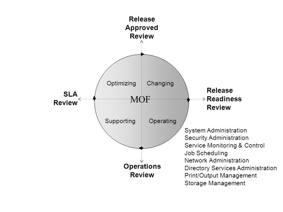 Changing Operating Optimizing Supporting MOF Release Approved Review Release Readiness Review Operations Review SLA Review System Administration Secur