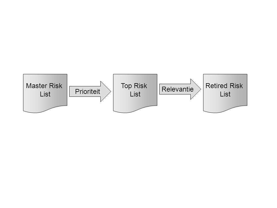 Master Risk List Prioriteit Relevantie Top Risk List Retired Risk List