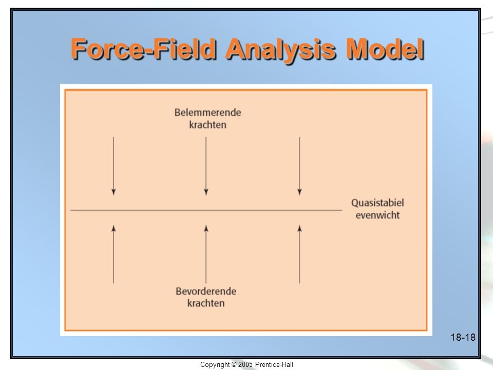 Copyright © 2005 Prentice-Hall 18-18 Force-Field Analysis Model
