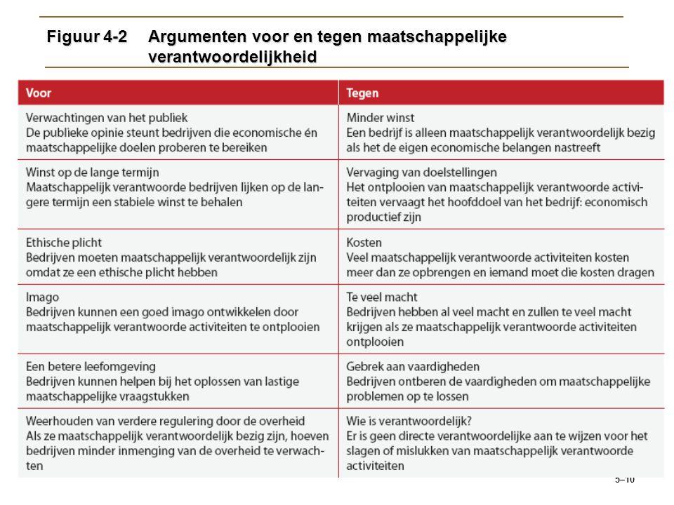 5–10 Figuur 4-2Argumenten voor en tegen maatschappelijke verantwoordelijkheid