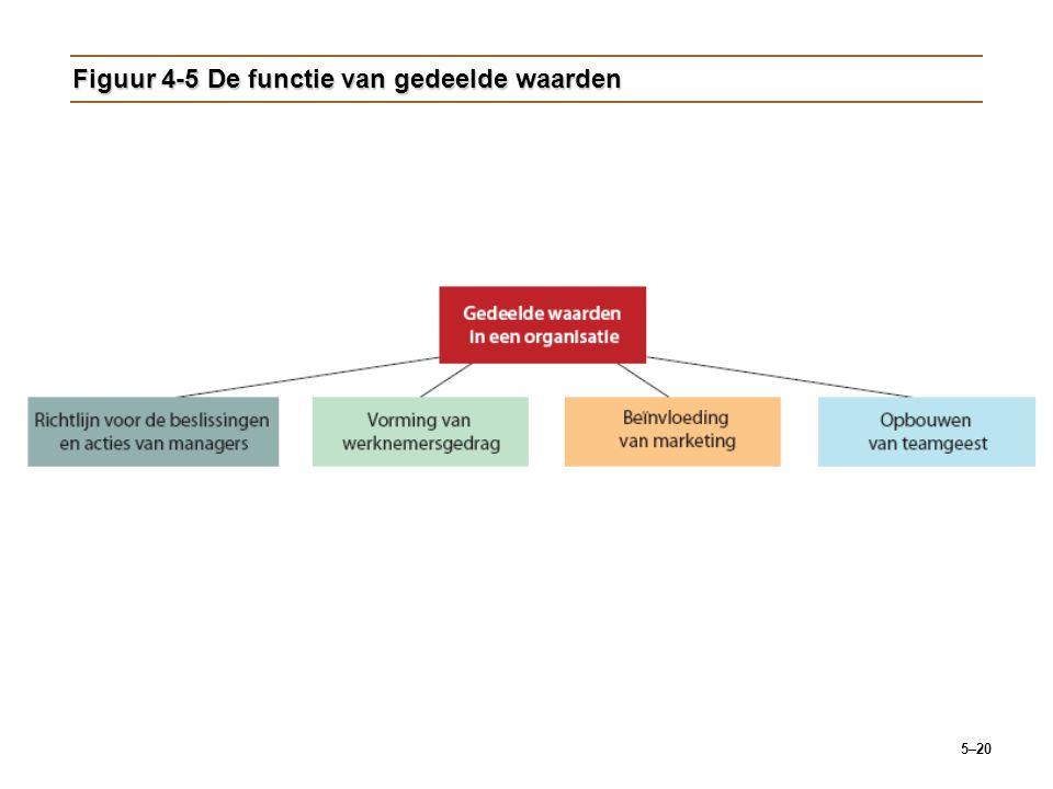 5–20 Figuur 4-5 De functie van gedeelde waarden
