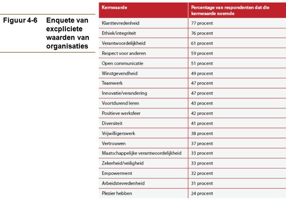 5–21 Figuur 4-6Enquete van excpliciete waarden van organisaties