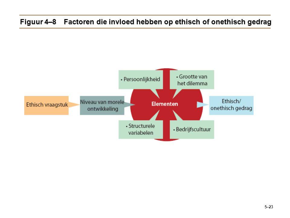 5–23 Figuur 4–8Factoren die invloed hebben op ethisch of onethisch gedrag
