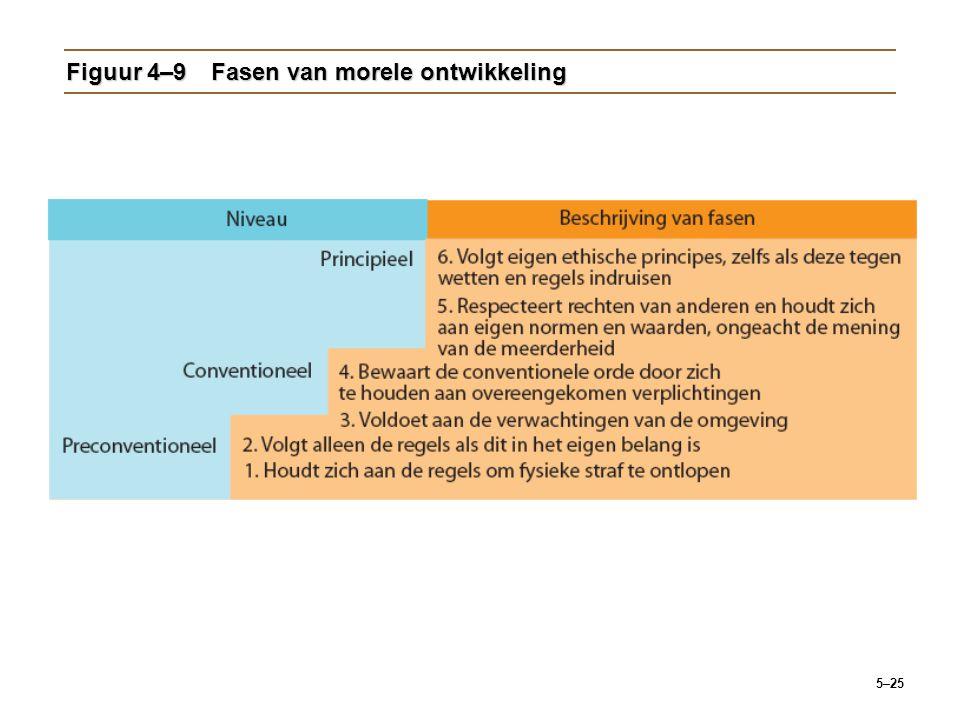 5–25 Figuur 4–9Fasen van morele ontwikkeling