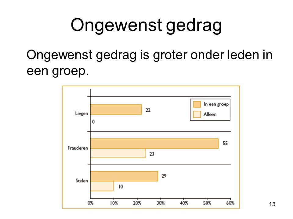13 Ongewenst gedrag Ongewenst gedrag is groter onder leden in een groep.