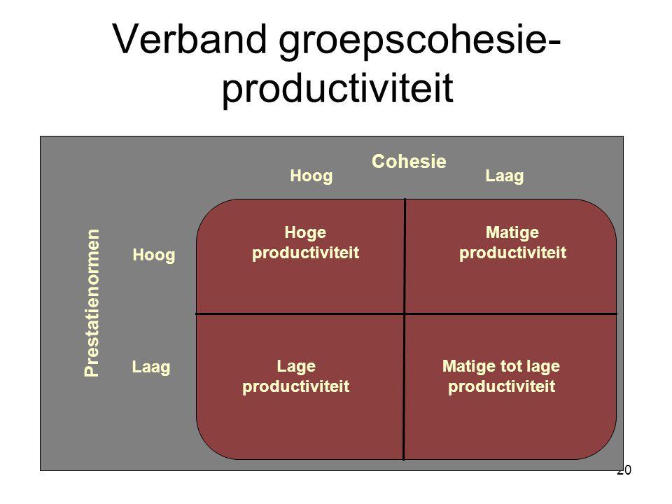 20 Verband groepscohesie- productiviteit Cohesie Prestatienormen HoogLaag Hoog Laag Lage productiviteit Matige tot lage productiviteit Hoge productiviteit Matige productiviteit