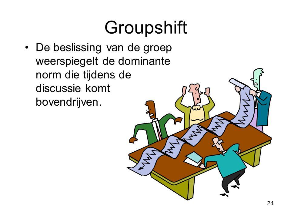 24 Groupshift De beslissing van de groep weerspiegelt de dominante norm die tijdens de discussie komt bovendrijven.
