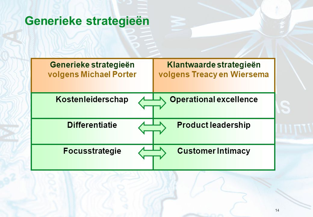 14 Generieke strategieën volgens Michael Porter Klantwaarde strategieën volgens Treacy en Wiersema Kostenleiderschap Differentiatie Focusstrategie Operational excellence Product leadership Customer Intimacy Generieke strategieën