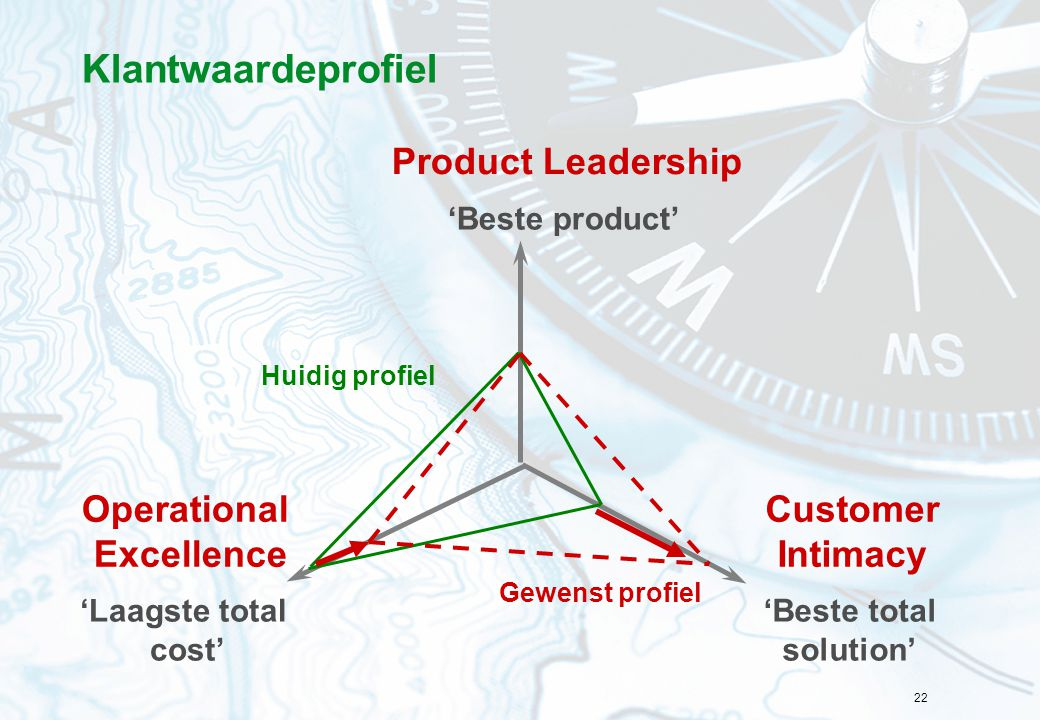 22 Product Leadership Customer Intimacy Operational Excellence Huidig profiel 'Laagste total cost' 'Beste product' 'Beste total solution' Klantwaardep