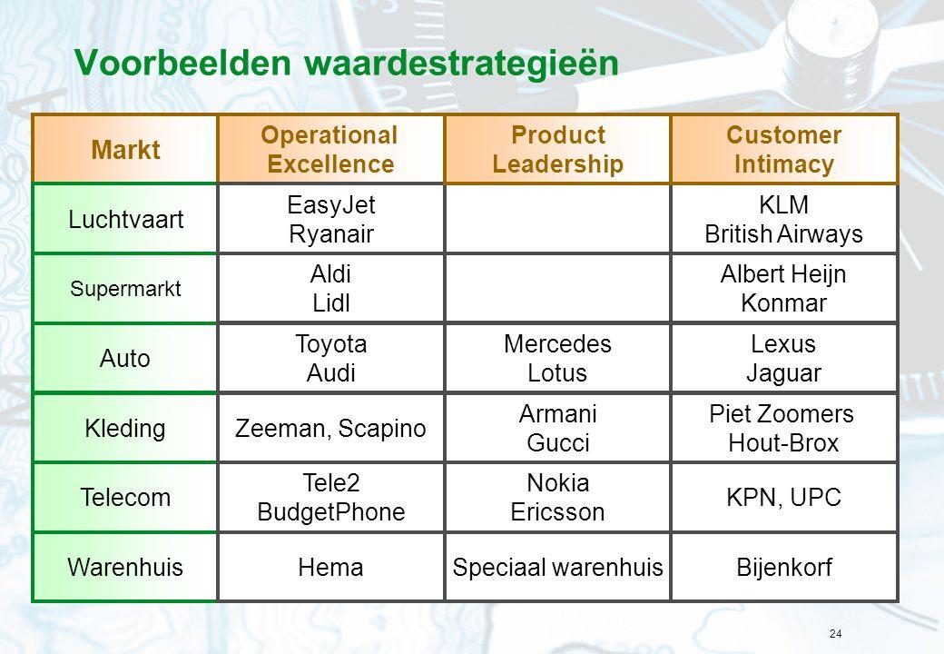 24 Voorbeelden waardestrategieën Markt Operational Excellence Luchtvaart Supermarkt Auto Kleding Telecom Warenhuis EasyJet Ryanair KLM British Airways