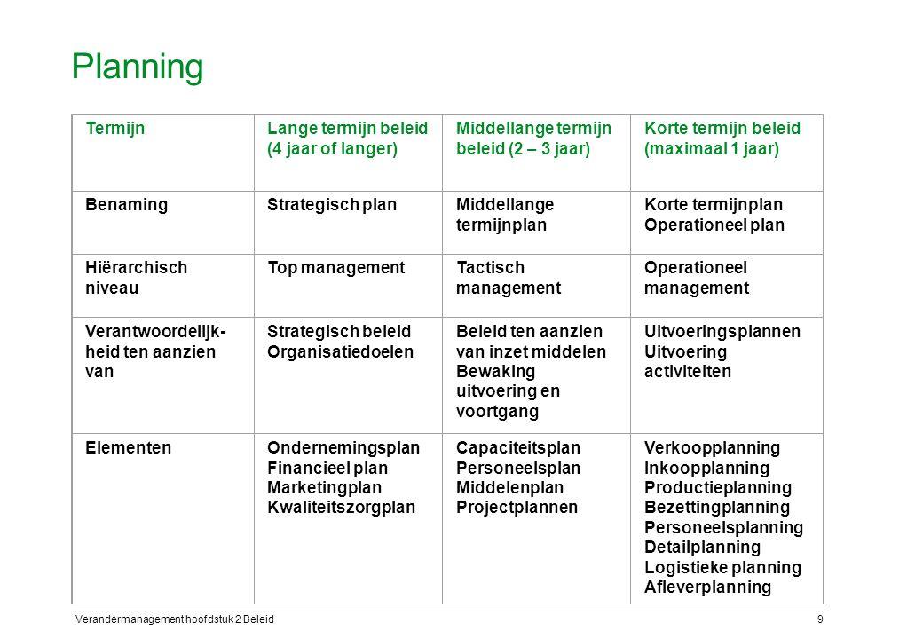 Verandermanagement hoofdstuk 2 Beleid9 Planning TermijnLange termijn beleid (4 jaar of langer) Middellange termijn beleid (2 – 3 jaar) Korte termijn beleid (maximaal 1 jaar) BenamingStrategisch planMiddellange termijnplan Korte termijnplan Operationeel plan Hiërarchisch niveau Top managementTactisch management Operationeel management Verantwoordelijk- heid ten aanzien van Strategisch beleid Organisatiedoelen Beleid ten aanzien van inzet middelen Bewaking uitvoering en voortgang Uitvoeringsplannen Uitvoering activiteiten ElementenOndernemingsplan Financieel plan Marketingplan Kwaliteitszorgplan Capaciteitsplan Personeelsplan Middelenplan Projectplannen Verkoopplanning Inkoopplanning Productieplanning Bezettingplanning Personeelsplanning Detailplanning Logistieke planning Afleverplanning