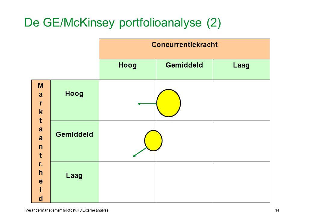 Verandermanagement hoofdstuk 3 Externe analyse14 De GE/McKinsey portfolioanalyse (2) Hoog Gemiddeld Laag GemiddeldHoog M a r k t a n t r. h e i d Conc