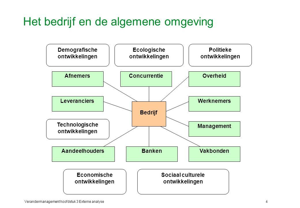 Verandermanagement hoofdstuk 3 Externe analyse15 De GE/McKinsey portfolioanalyse (3) Het doel van de portfolio analyse is: 1.het analyseren van de huidige business portfolio en te beslissen welke SBU's meer of minder investeringsfaciliteiten moeten krijgen; 2.het ontwikkelen van groeistrategieën om nieuwe producten en bedrijven toe te voegen aan de portfolio; 3.te beslissen welke SBU's of producten niet langer moeten worden gehandhaafd.