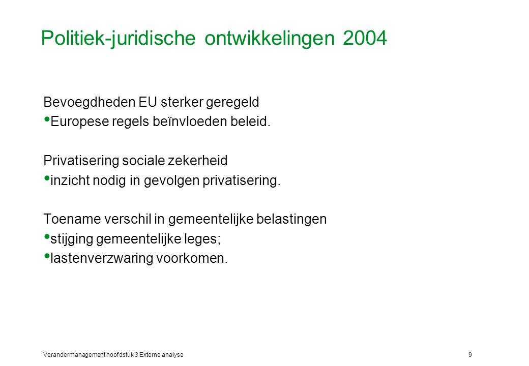 Verandermanagement hoofdstuk 3 Externe analyse9 Politiek-juridische ontwikkelingen 2004 Bevoegdheden EU sterker geregeld Europese regels beïnvloeden b