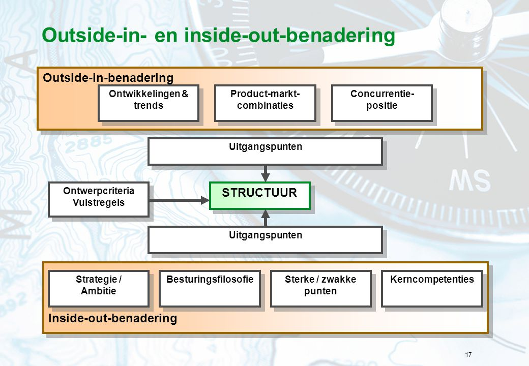 17 Outside-in- en inside-out-benadering Inside-out-benadering Outside-in-benadering Ontwikkelingen & trends Product-markt- combinaties Concurrentie- p