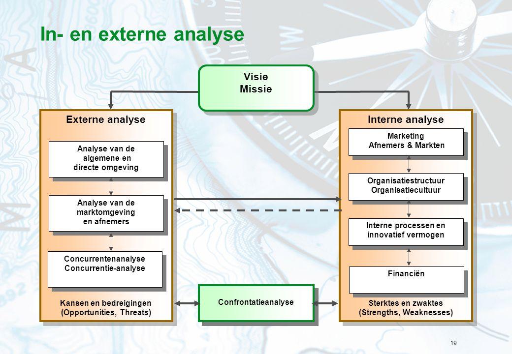 19 In- en externe analyse Interne analyse Sterktes en zwaktes (Strengths, Weaknesses) Interne analyse Sterktes en zwaktes (Strengths, Weaknesses) Exte