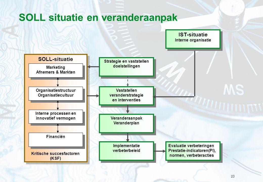 23 SOLL situatie en veranderaanpak Strategie en vaststellen doelstellingen Vaststellen veranderstrategie en interventies Vaststellen veranderstrategie
