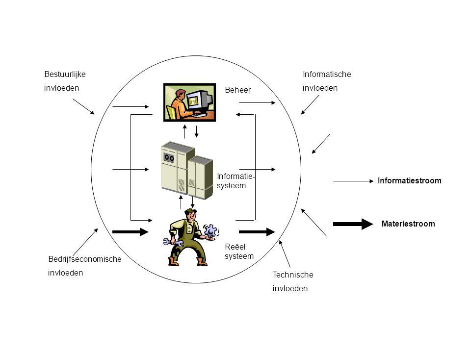 Informatische invloeden Bedrijfseconomische invloeden Bestuurlijke invloeden Technische invloeden Beheer Informatie- systeem Reëel systeem Materiestro