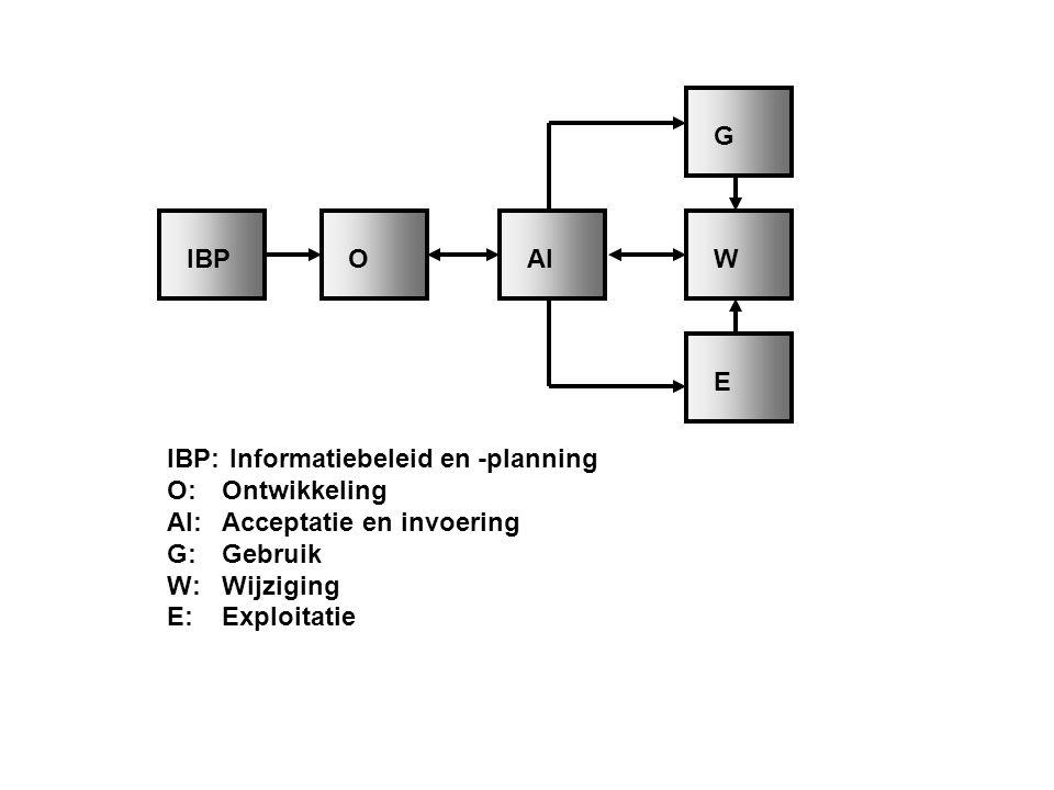 IBPOAIW G E IBP: Informatiebeleid en -planning O:Ontwikkeling AI:Acceptatie en invoering G:Gebruik W:Wijziging E:Exploitatie