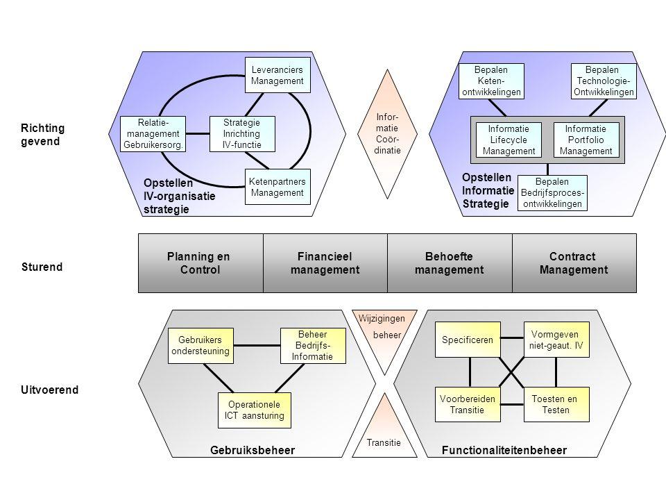 Planning en Control Financieel management Behoefte management Contract Management Operationele ICT aansturing Beheer Bedrijfs- Informatie Gebruikers o