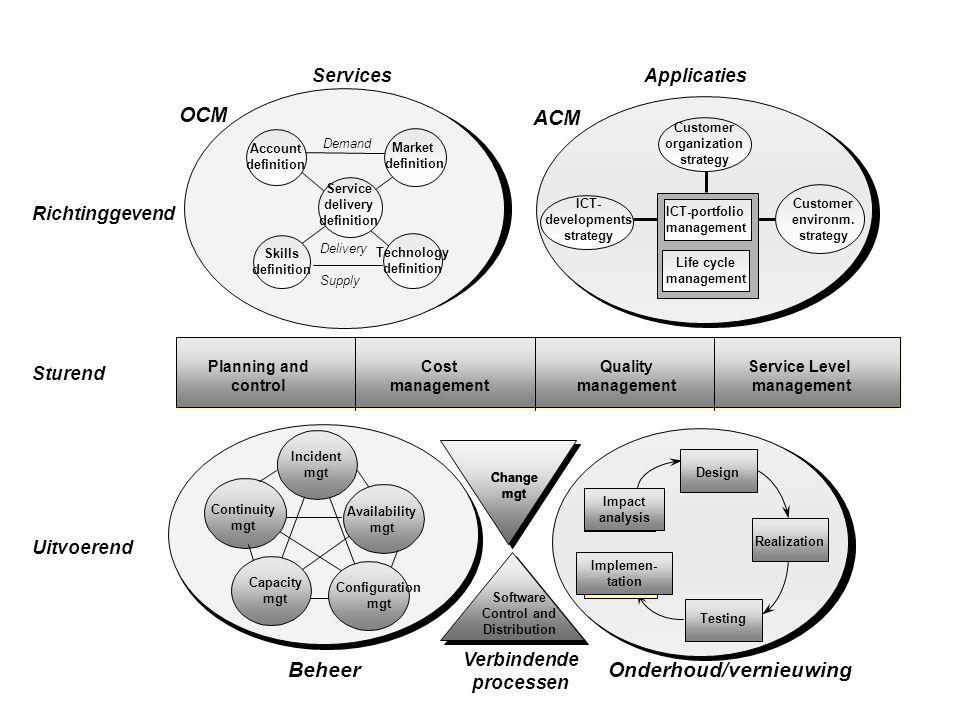 Applicaties Sturend Services OCM Uitvoerend Richtinggevend ACM Verbindende processen BeheerOnderhoud/vernieuwing Planning and control Cost management