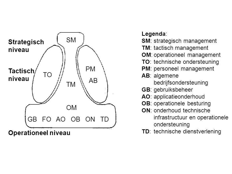 Legenda: SM:strategisch management TM:tactisch management OM:operationeel management TO:technische ondersteuning PM:personeel management AB:algemene b