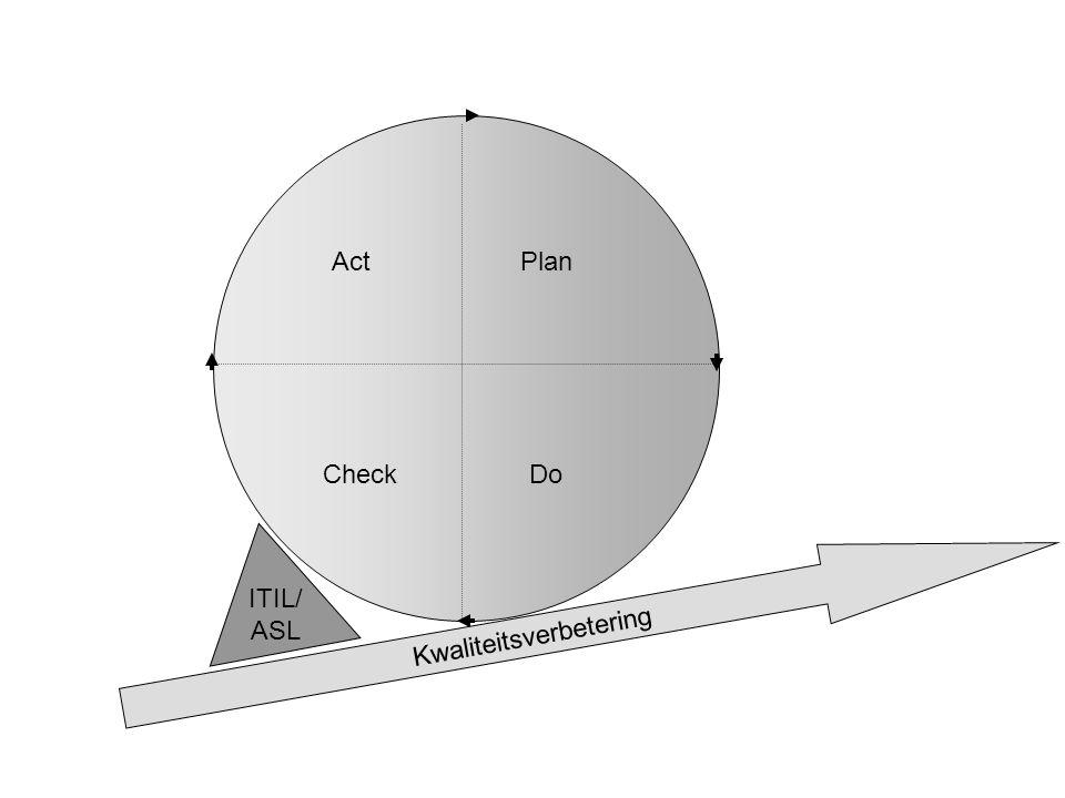 Plan Do Act Check Kwaliteitsverbetering ITIL/ ASL