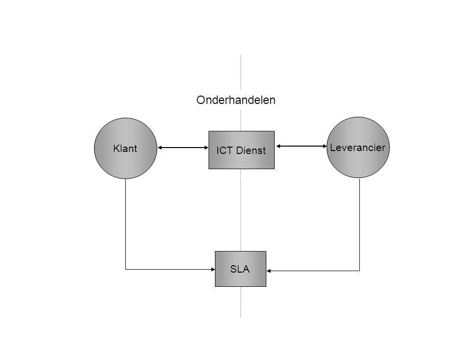 Klant Leverancier Onderhandelen SLA ICT Dienst