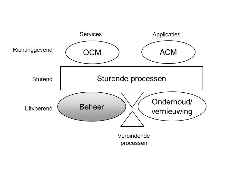 Sturende processen Beheer Onderhoud/ vernieuwing OCM ACM Verbindende processen Richtinggevend Sturend Uitvoerend Services Applicaties