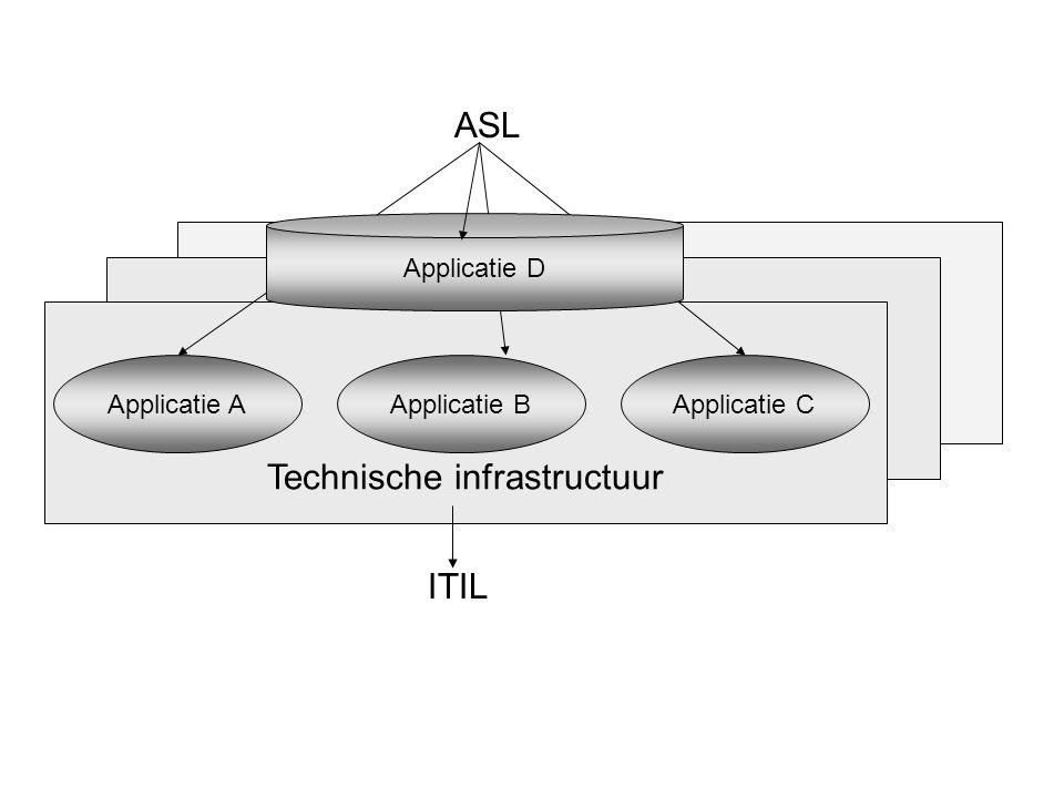 Technische infrastructuur Applicatie AApplicatie B ASL ITIL Applicatie C Applicatie D