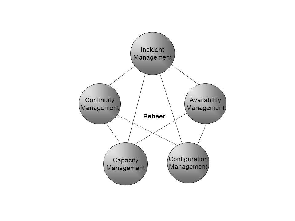 Incident Management Continuity Management Capacity Management Configuration Management Availability Management Beheer