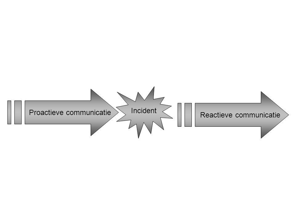 Proactieve communicatie Reactieve communicatie Incident
