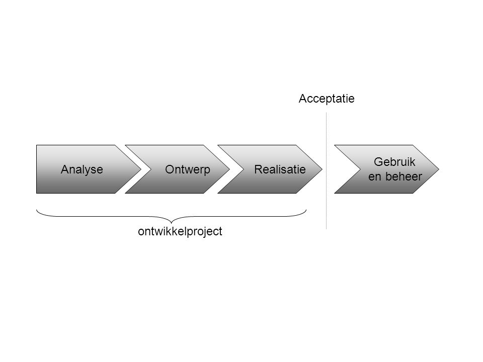 Analyse Ontwerp Realisatie Acceptatie Gebruik en beheer ontwikkelproject