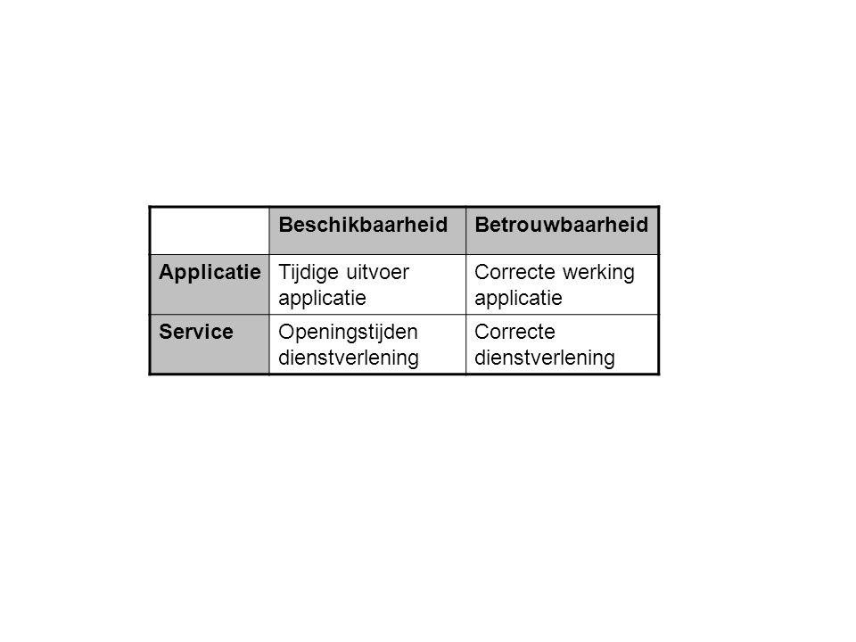 BeschikbaarheidBetrouwbaarheid ApplicatieTijdige uitvoer applicatie Correcte werking applicatie ServiceOpeningstijden dienstverlening Correcte dienstv