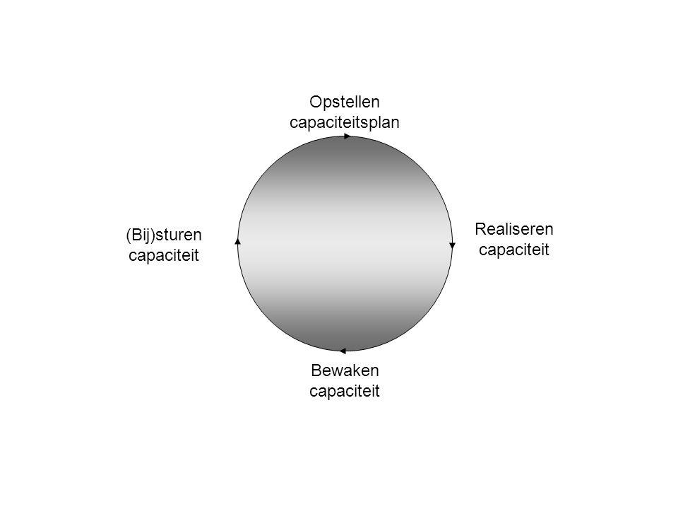 Bewaken capaciteit (Bij)sturen capaciteit Opstellen capaciteitsplan Realiseren capaciteit
