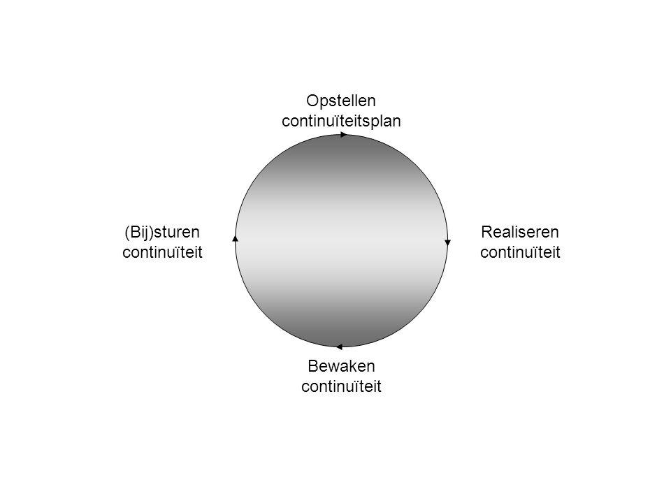 Bewaken continuïteit (Bij)sturen continuïteit Opstellen continuïteitsplan Realiseren continuïteit