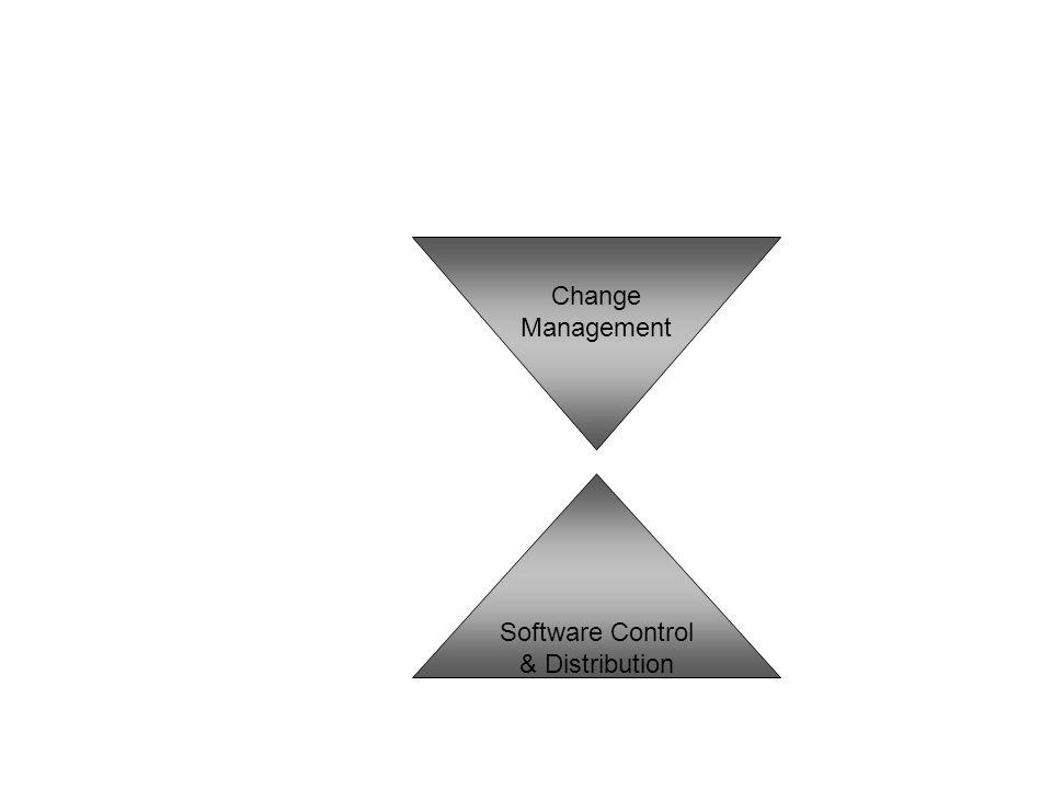 Software Control & Distribution Change Management