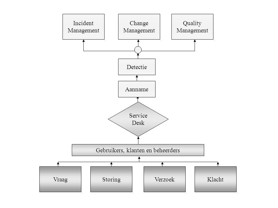 Incident Management Change Management Quality Management VraagStoringVerzoekKlacht Gebruikers, klanten en beheerders Service Desk Aanname Detectie