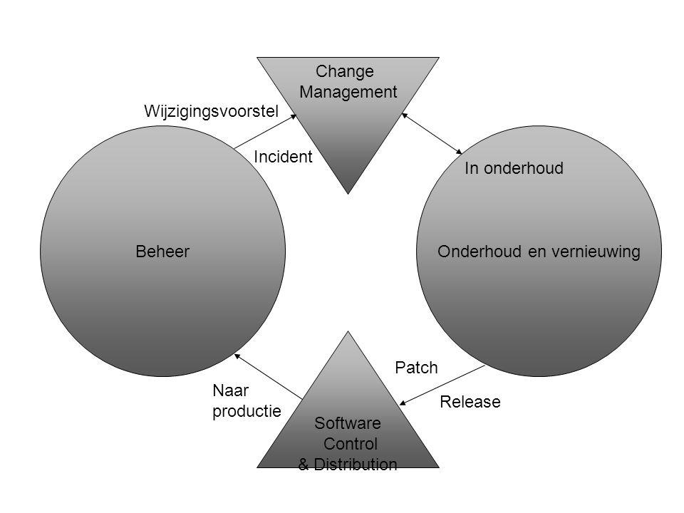 Beheer Software Control & Distribution Onderhoud en vernieuwing Change Management Wijzigingsvoorstel In onderhoud Release Naar productie Incident Patc