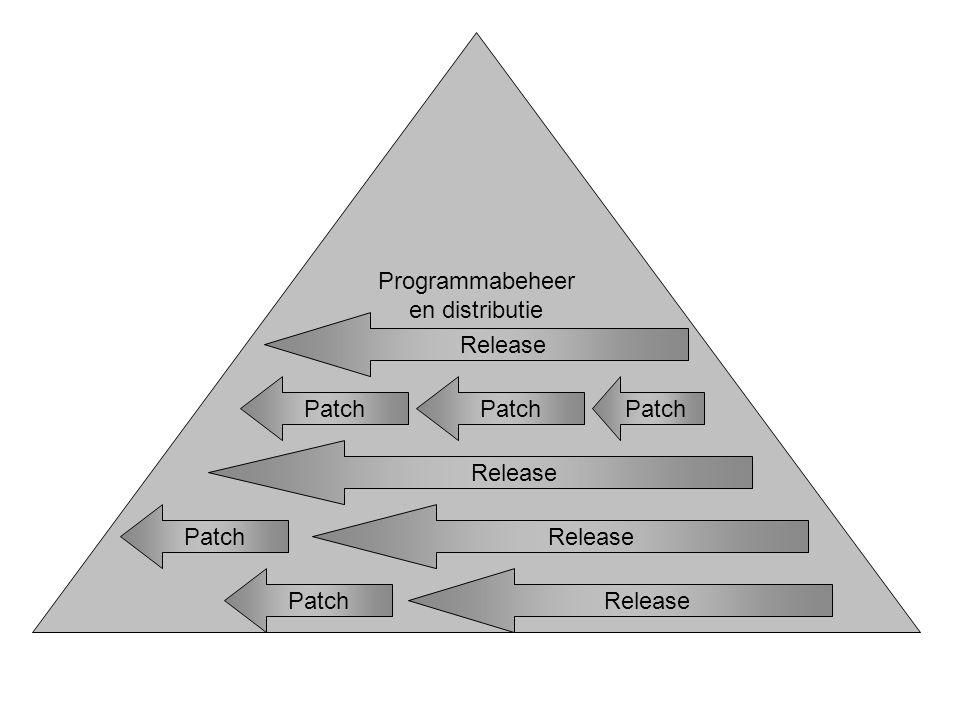 Release Patch Programmabeheer en distributie Release Patch Release Patch