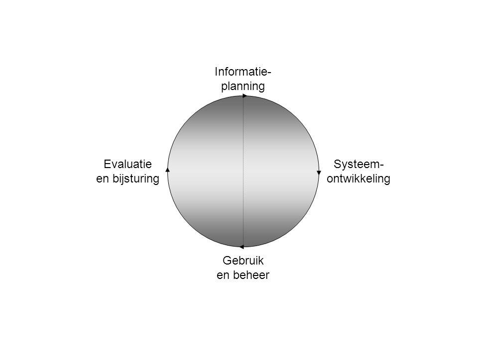 Gebruik en beheer Evaluatie en bijsturing Informatie- planning Systeem- ontwikkeling
