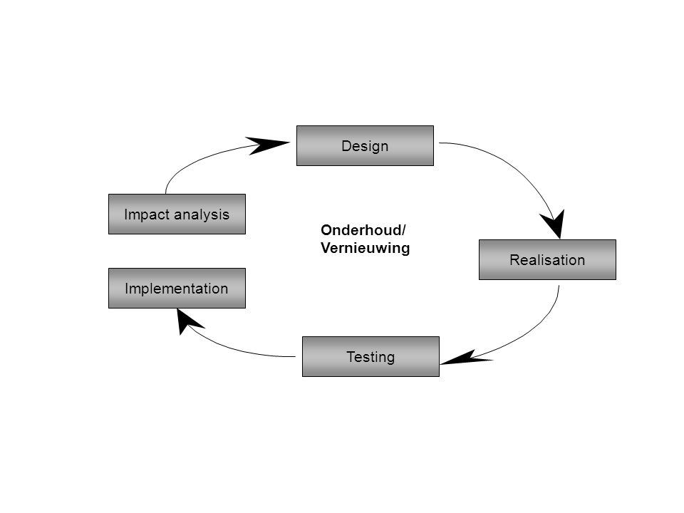 Impact analysis Design Implementation Testing Realisation Onderhoud/ Vernieuwing