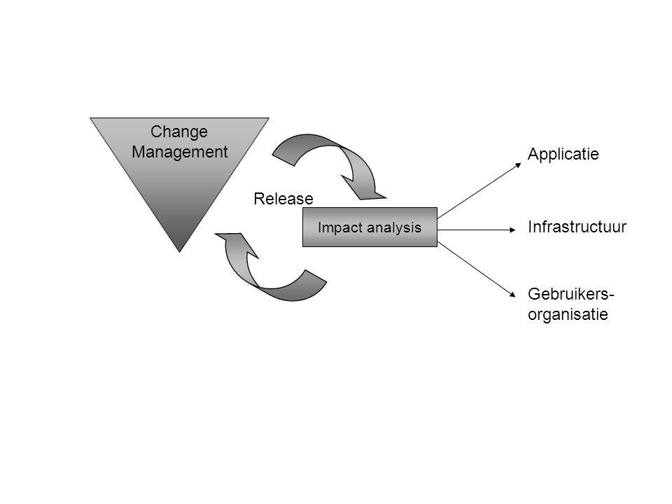 Impact analysis Change Management Applicatie Infrastructuur Gebruikers- organisatie Release