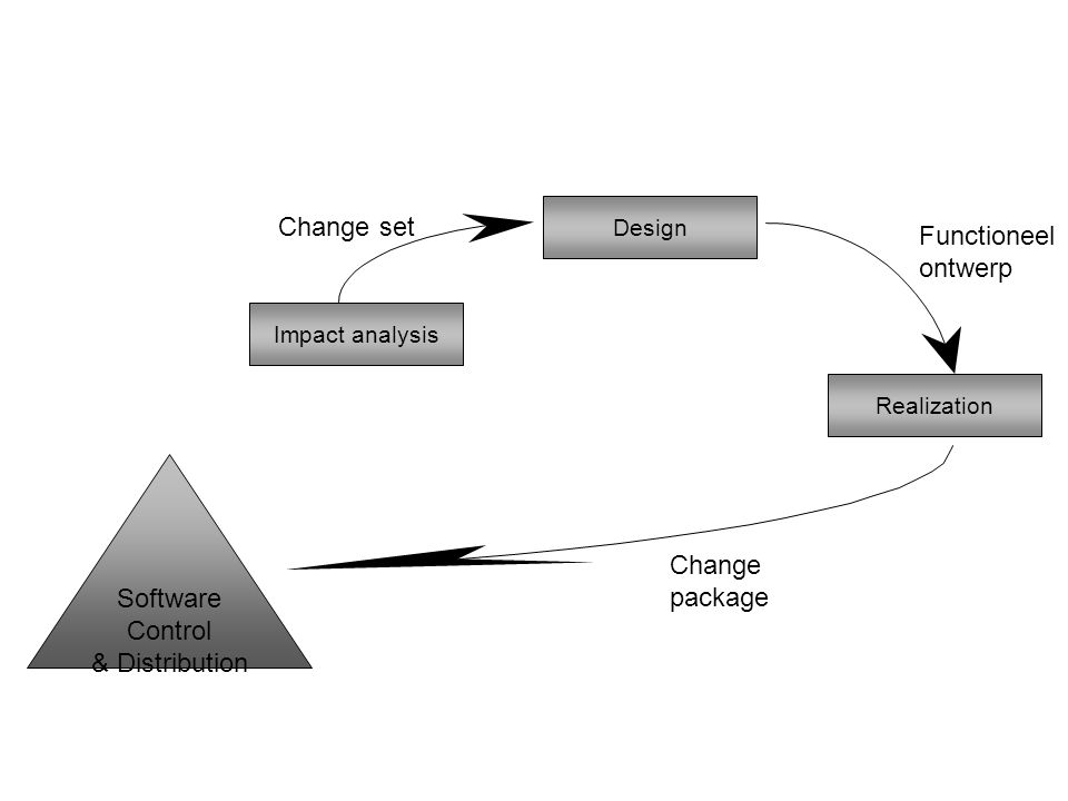 Impact analysis Design Realization Software Control & Distribution Change set Functioneel ontwerp Change package