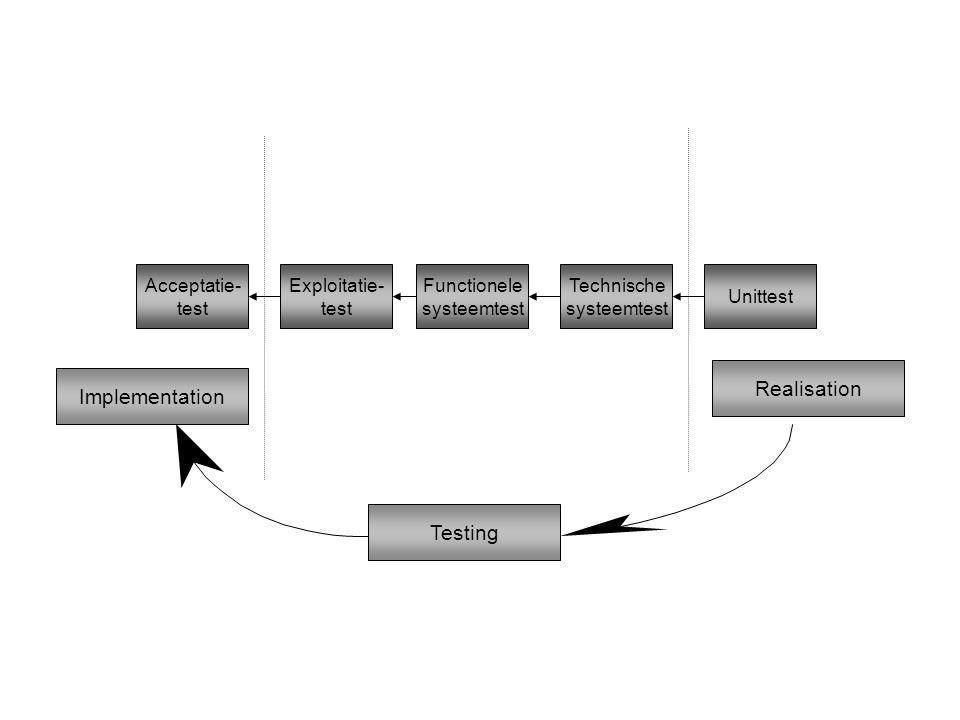 Unittest Exploitatie- test Functionele systeemtest Technische systeemtest Acceptatie- test Implementation Testing Realisation
