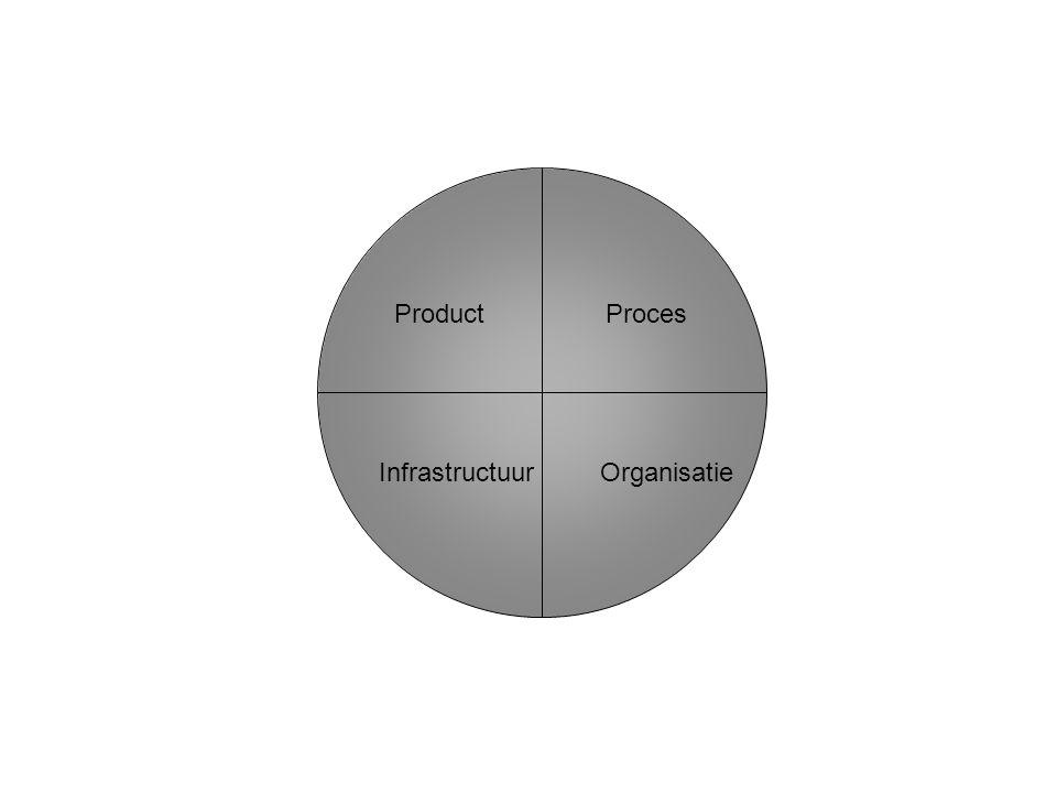 ProductProces Infrastructuur Organisatie
